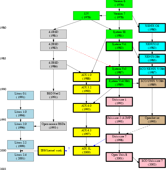Timeline of Genetic
